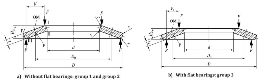 Disc Spring Groups- (Standard Parts)