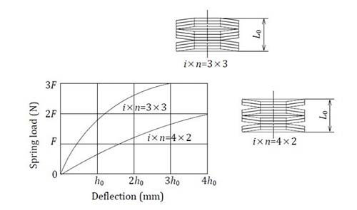Load Characteristics for Stacks Of Disc Springs