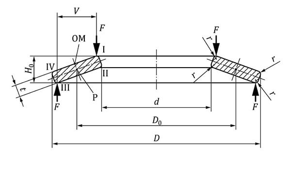 Dimensions and Designation